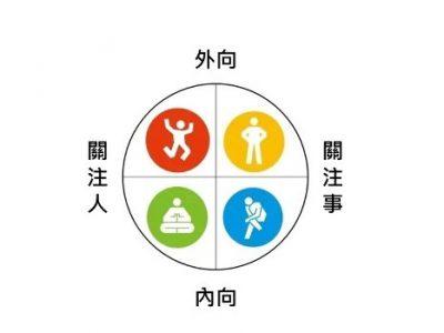 應用性向測驗經營dōTERRA